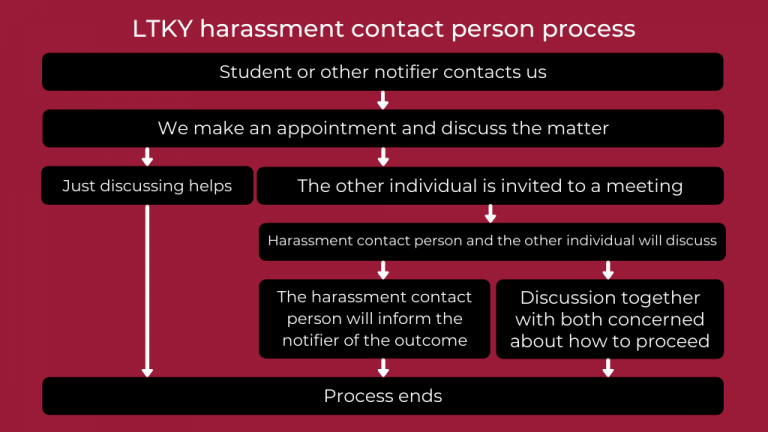 harassment contact person process shortly